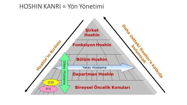 Hoshin Kanri | Hedeflerle Yönetim