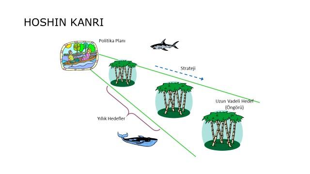 Hoshin Kanri Yönetim Modeli