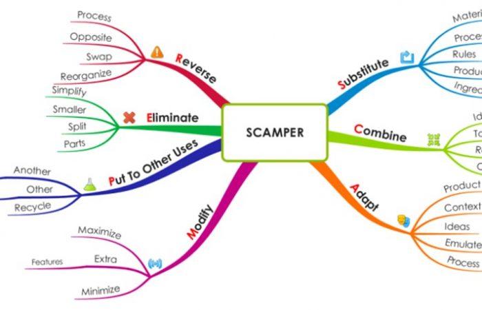 Scamper Tekniği Nedir?