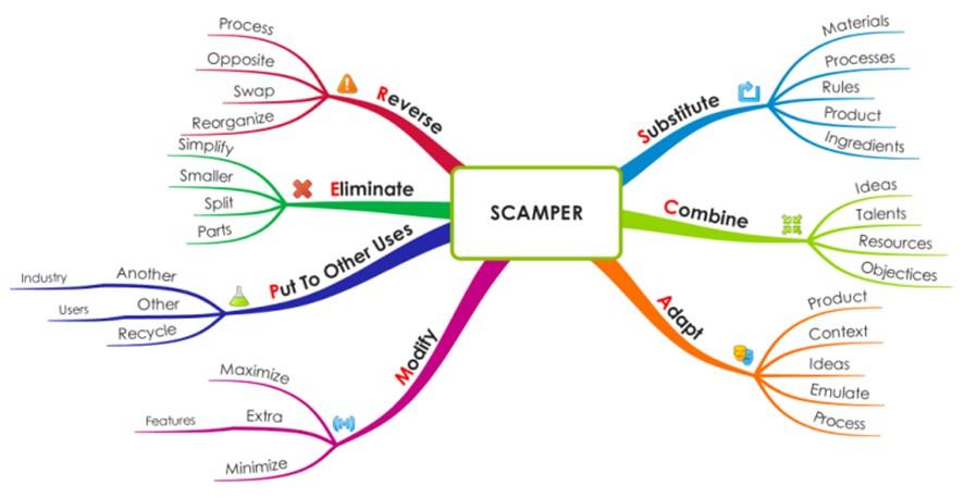 Scamper Tekniği Eğitimi